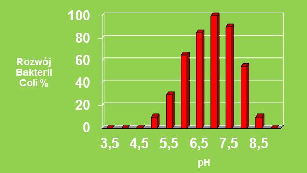 wykres korelacji ph i rozwoju e coli